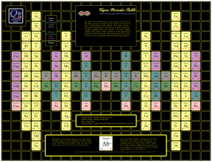 Vajra Periodic Table
