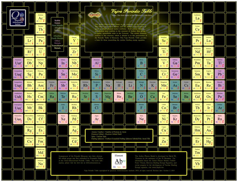 Vajra and pauling spheron periodic tables vajra periodic table urtaz Gallery